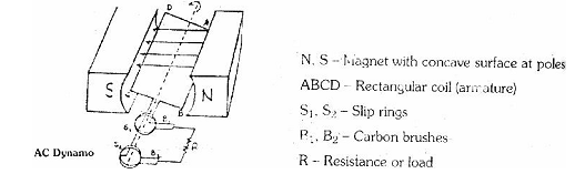 1853_Important parts of an AC dynamo.png