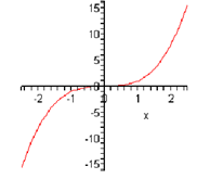 1860_Cubic Function.png