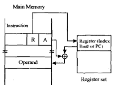 1861_What is Base Register Addressing.png