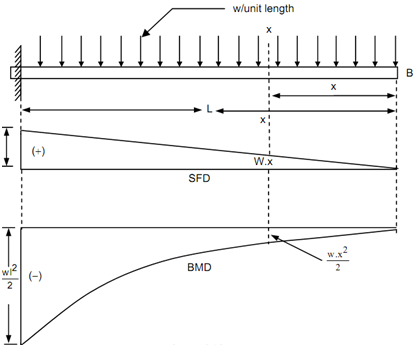 Cantilever Along A Uniformly Distributed Load Shear Force And