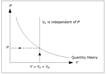 1868_Determination of price level.png