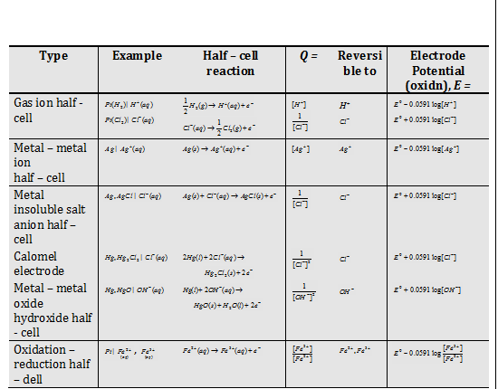 Types Of Electrode Potential Oxidation Potential Reduction