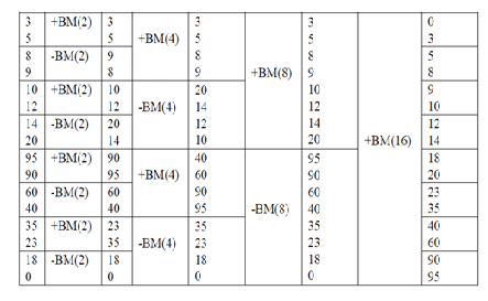 1875_Sorting using Combinational Circuit.png