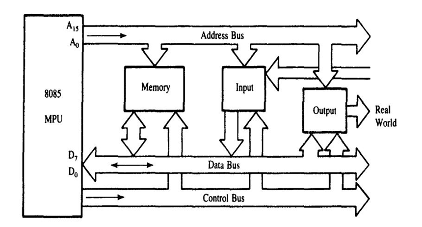 Bus organisation bus organisation set of communication for Architecture 8085 diagram