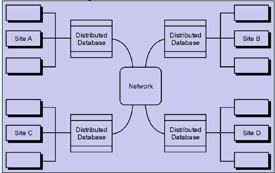 research papers distributed databases