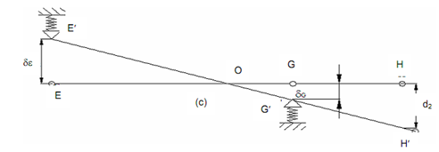 1880_Deflection of Spindle Axis due to Compliance of Spindle Supports 1.png