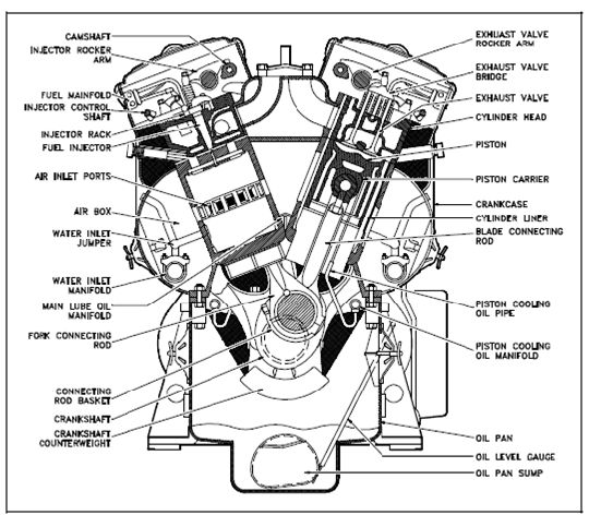 Main Parts Of An Engine : Lawn mower engine parts diagram labeled imageresizertool