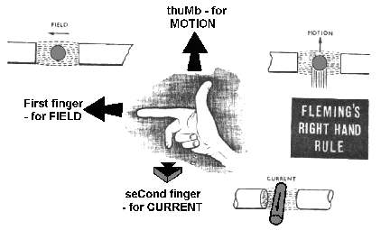 1902_Flemings right hand rule.png