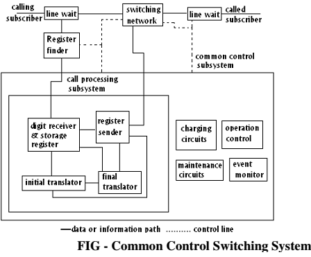 1904_Explain about Common Control Switching System.png