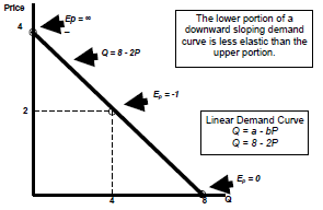 1907_price elasticity of demand3.png