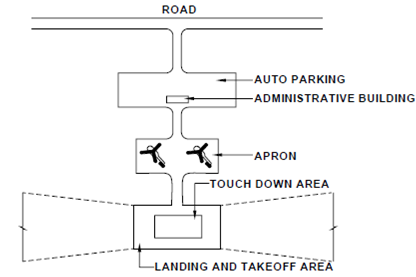 1909_Heliports and Stol Ports.png