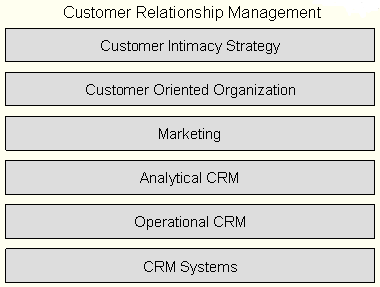 transaction oriented marketing and relationship elements