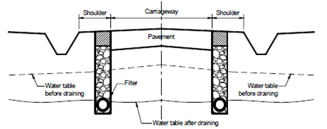 1918_Sub-surface Drainage1.png