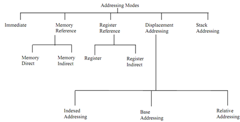 1926_Explain about common addressing modes.png