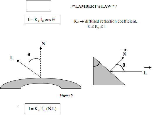1927_Lamberts Cosine Law - Diffuse Reflection.png