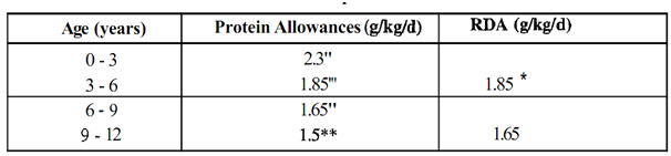 1932_Define Protein requirements of infants.png