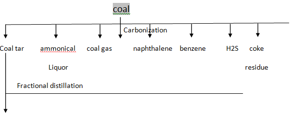 1939_carbonization1.png