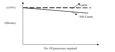 1947_Efficiency vs. Number of Processors.png