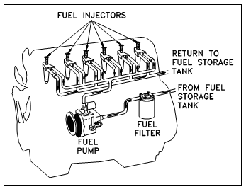 Ford Fuel Injection Control Wiring