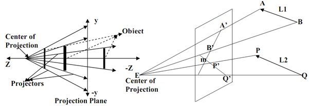 1948_Properties of Perspective projections.png