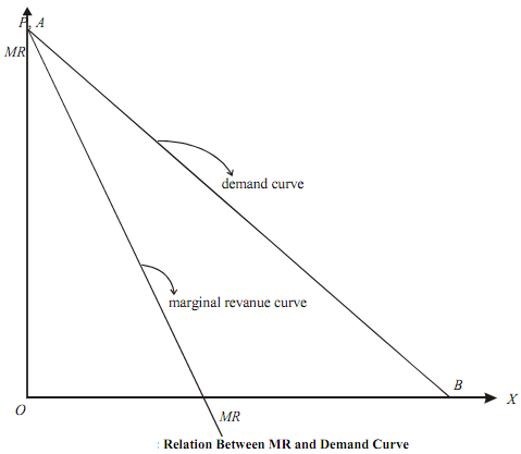 relationship between marginal revenue and demand curve for monopolist