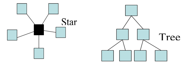 Star And Tree Topology