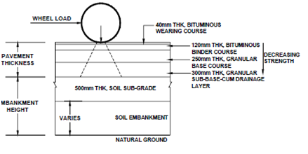 1959_Types of Pavements.png