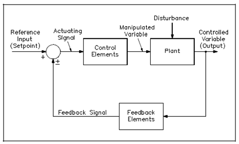 example closed loop control system block diagram  juanribon, block diagram