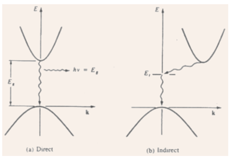 1968_Direct and Indirect Semiconductors.png