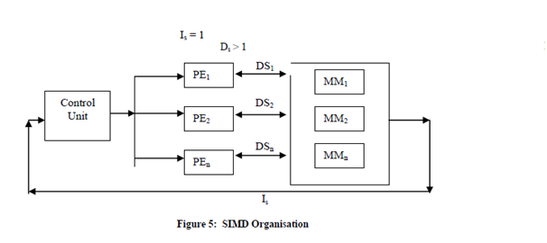 1972_Single Instruction and Multiple Data stream (SIMD).png