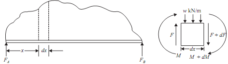 1979_Relation between intensity bending moment and shear force.png