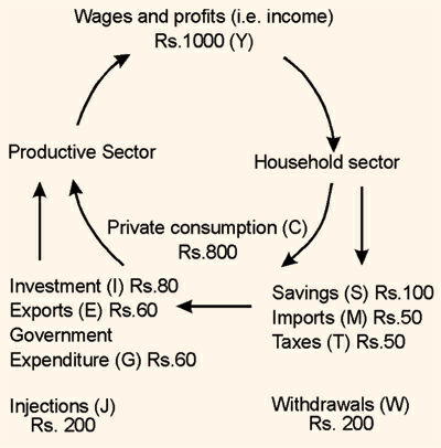 1979_The circular flow of income in an open economy.png