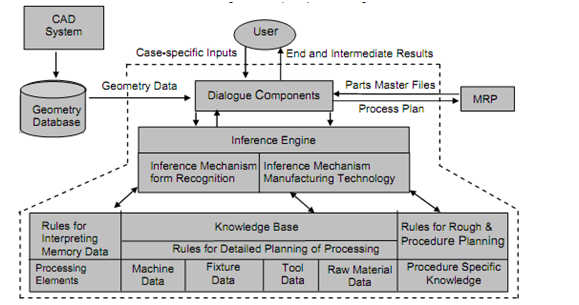Knowledge Based System, Knowledge-Based Process Planning, Assignment