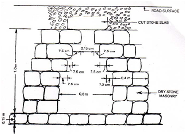 1983_Temporary Stone Scuppers - culverts.png