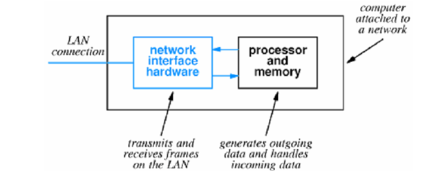 198_LAN HARDWARE AND PACKET FILTERING.png