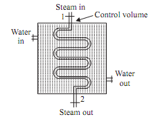 1991_Determine ratio between mass flow rate to condensing steam.png