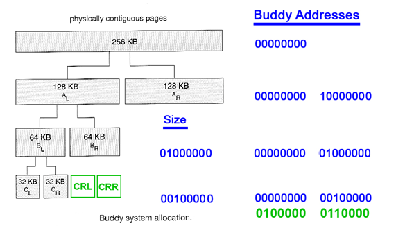 1997_Buddy system of memory allocation.png