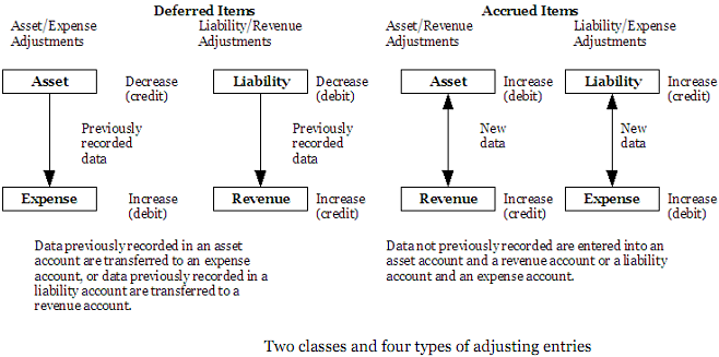 2004_Two classes and four types of adjusting entries.png