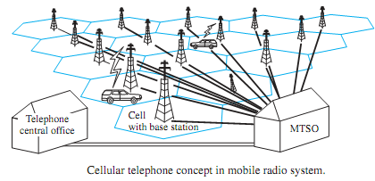 2014_Explain Cellular Telephone Systems.png