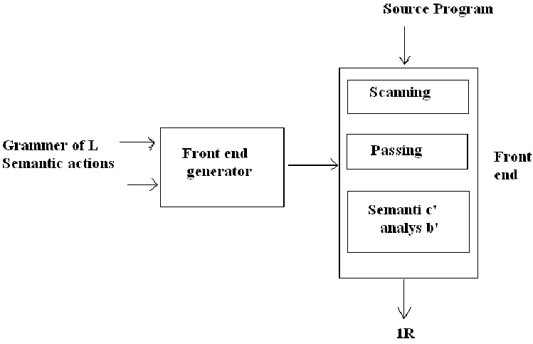 Explain language processor development tools by diagram computer 2015language processor development toolsg ccuart Image collections