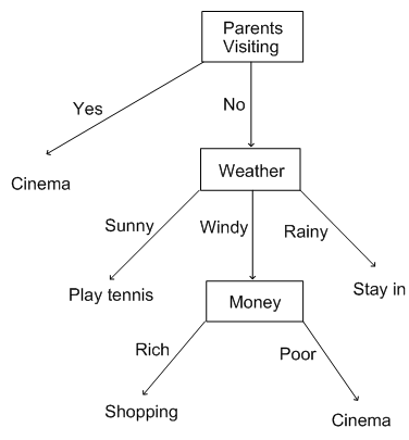 2022_Decision Trees.png