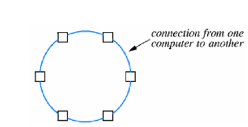 2029_Ring Topology.png