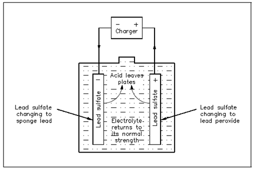charging of lead