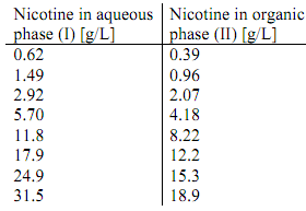 2030_Compute the kerosene - water ratio to remove nicotine.png