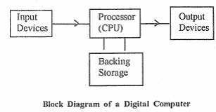 Block diagram of digital computer, basic computer science computer block diagram of operation 2040_block diagram of a digital computer png