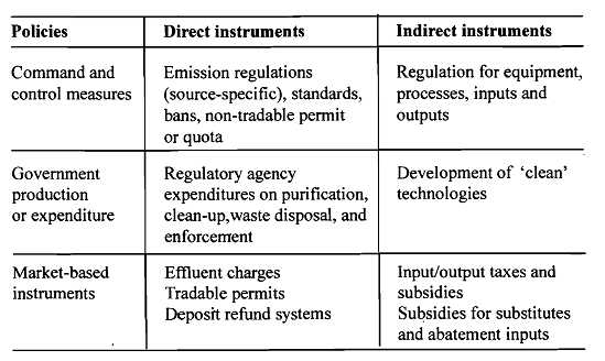 2043_Types of Policies for Reducing Pollution.png