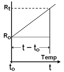 2046_TEMPERATURE CO-EFFICIENT OF RESISTANCE.png