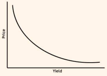 2047_price yield graph.png