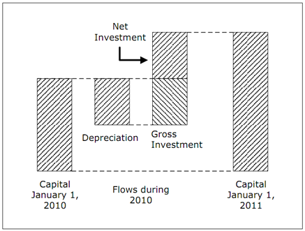 2057_What do you meant by Investment.png