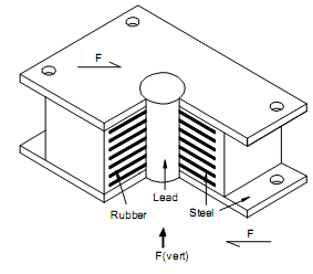 2067_Define types of seismic isolation bearing - rubber bearings.png